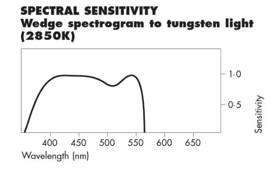 Ilford Ortho Plus Spectral Sensitivity
